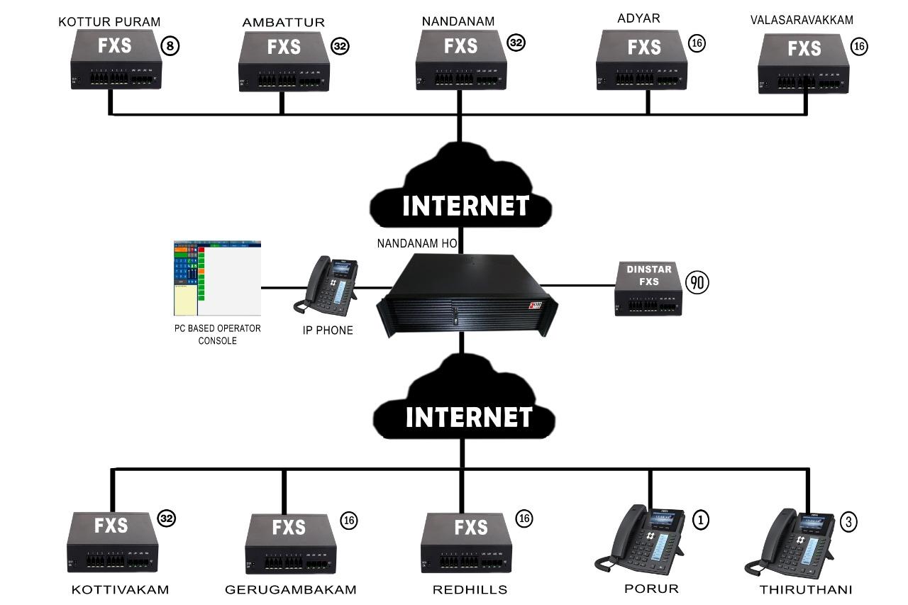com1-ip-pbx-case-study-cars-india-network-diagram
